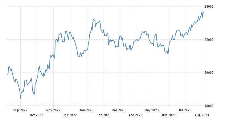 S&P/BVL Peru General Index TR (PEN)