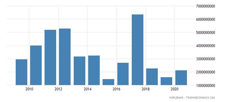 peru stocks traded total value us dollar wb data