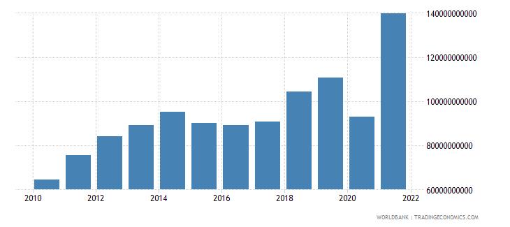 peru tax revenue current lcu wb data