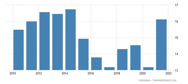 peru tax revenue percent of gdp wb data