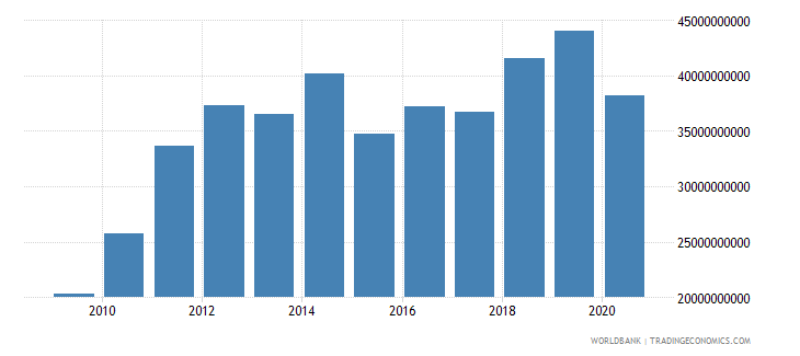 peru taxes on income profits and capital gains current lcu wb data