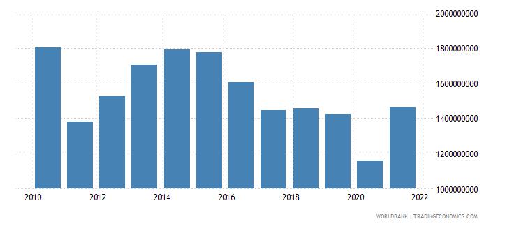 peru taxes on international trade current lcu wb data