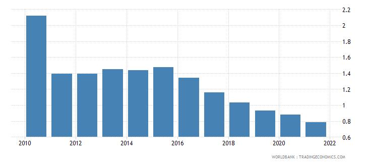 peru taxes on international trade percent of revenue wb data