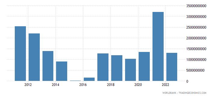 peru terms of trade adjustment constant lcu wb data