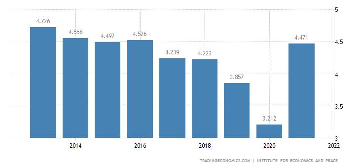 Peru Terrorism Index