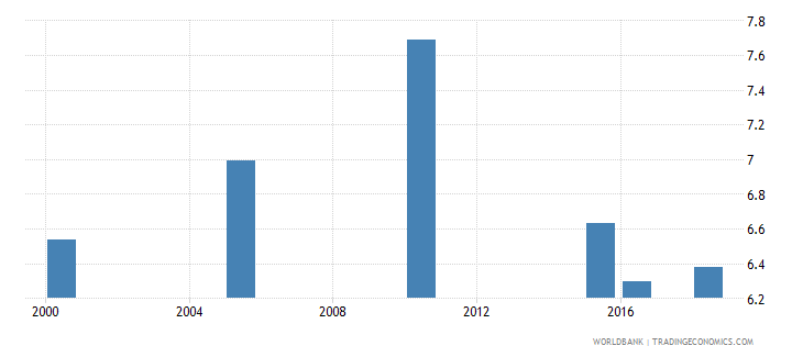 peru total alcohol consumption per capita liters of pure alcohol projected estimates 15 years of age wb data