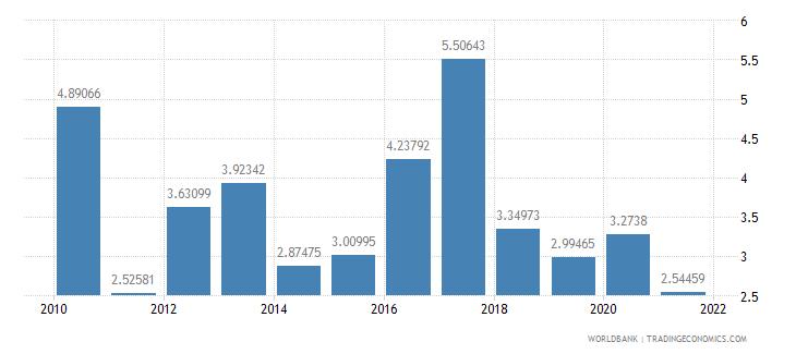 peru total debt service percent of gni wb data