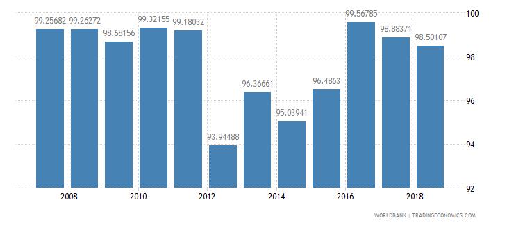 peru total enrollment primary percent net wb data