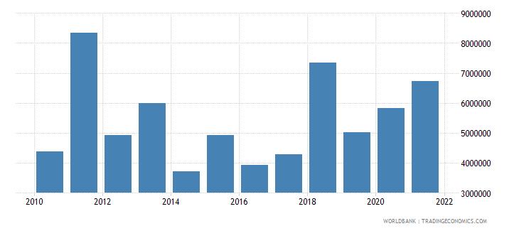 peru total fisheries production metric tons wb data