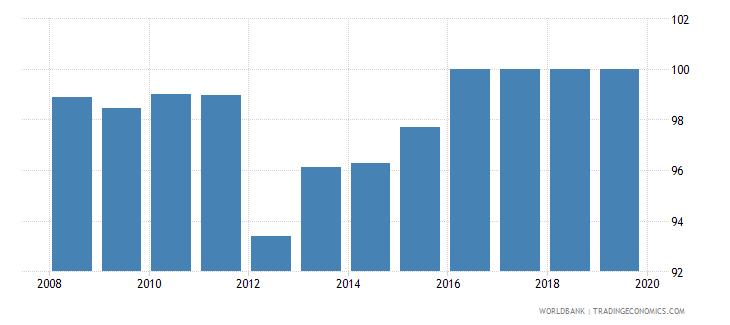 peru total net enrolment rate primary male percent wb data