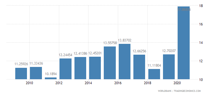 peru total reserves in months of imports wb data