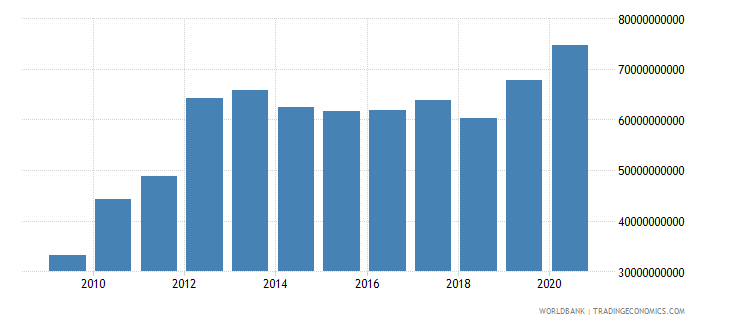 peru total reserves includes gold us dollar wb data