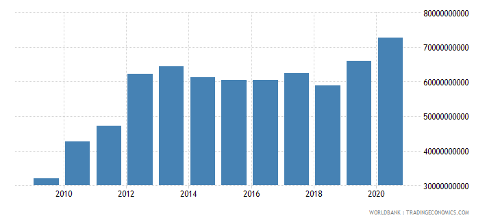 peru total reserves minus gold us dollar wb data