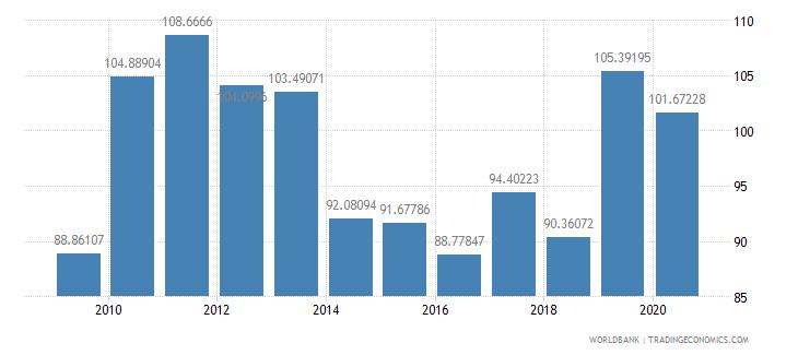 peru total reserves percent of total external debt wb data