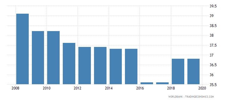 peru total tax rate percent of profit wb data