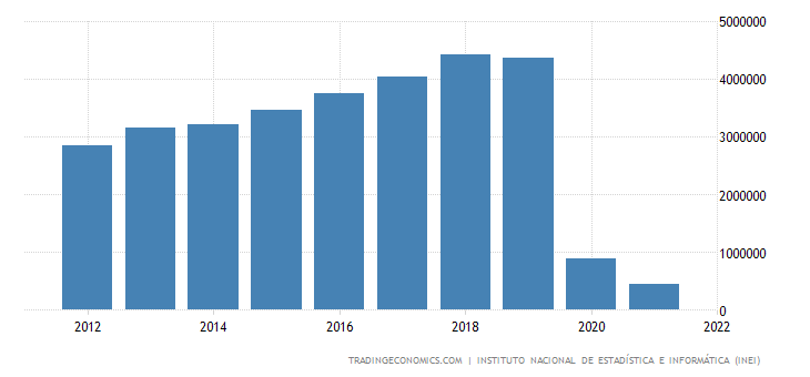 Government Of Canada Travel Rates