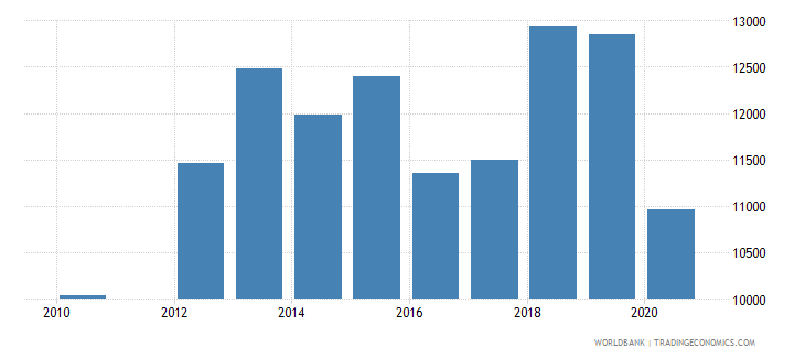 peru trademark applications nonresident by count wb data