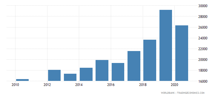 peru trademark applications resident by count wb data