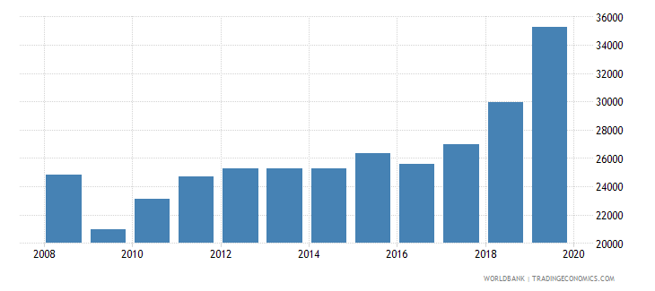 peru trademark applications total wb data