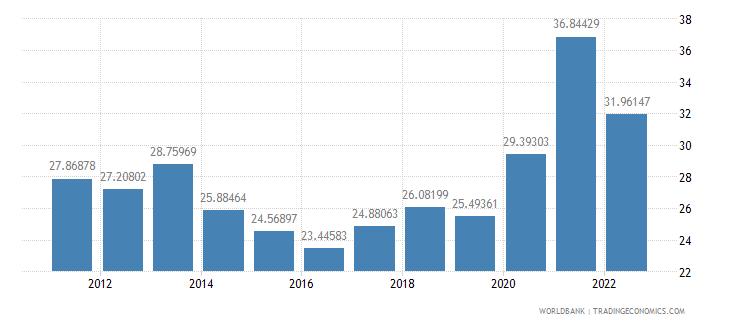 peru transport services percent of service exports bop wb data