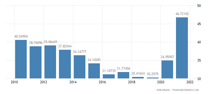 peru transport services percent of service imports bop wb data