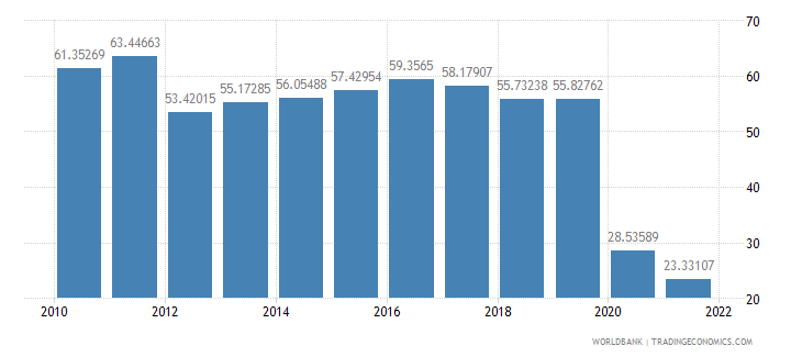 peru travel services percent of service exports bop wb data