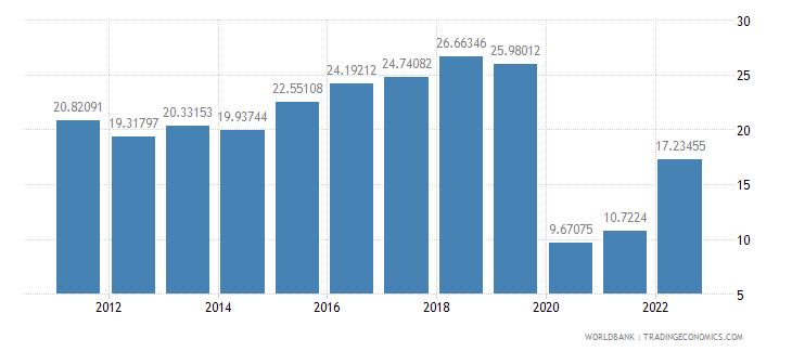 peru travel services percent of service imports bop wb data