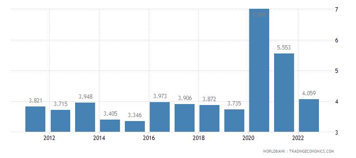 peru unemployment female percent of female labor force wb data