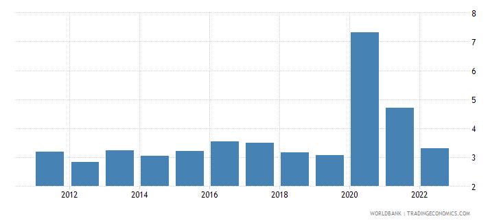 peru unemployment male percent of male labor force wb data