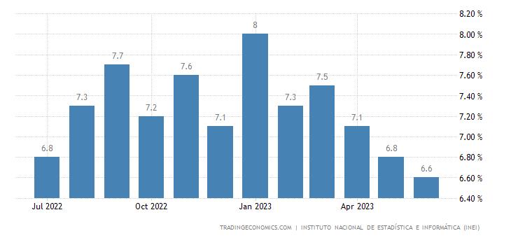 Peru Unemployment Rate