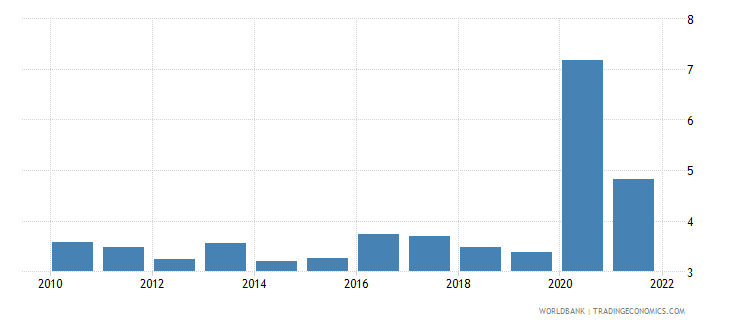 peru unemployment total percent of total labor force wb data