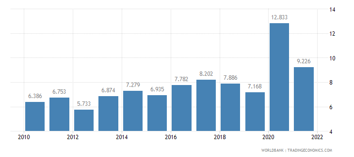peru unemployment youth male percent of male labor force ages 15 24 wb data