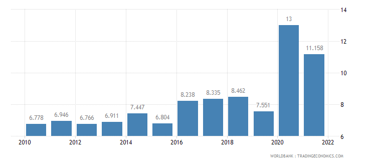 peru unemployment youth total percent of total labor force ages 15 24 wb data