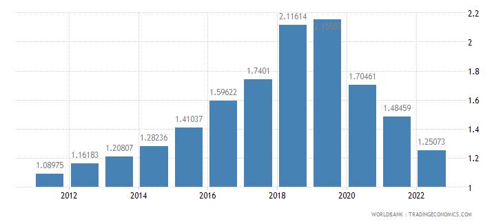 peru urban population growth annual percent wb data