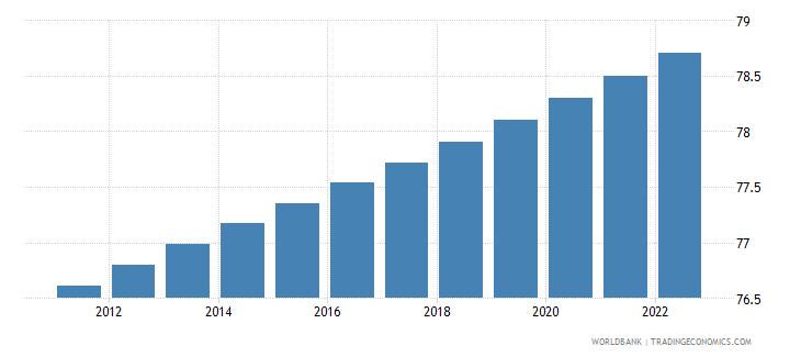 peru urban population percent of total wb data