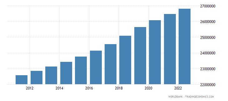 peru urban population wb data