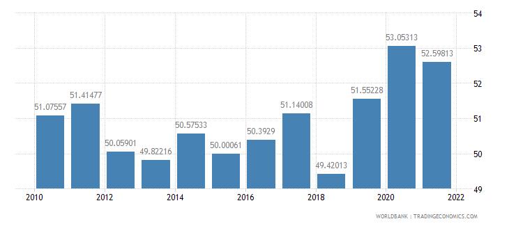 peru vulnerable employment total percent of total employment wb data