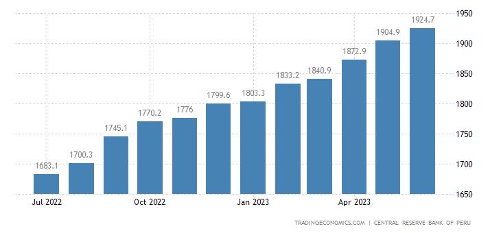 Peru Average Monthly Wages