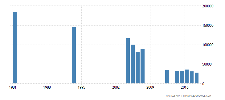 peru youth illiterate population 15 24 years female number wb data