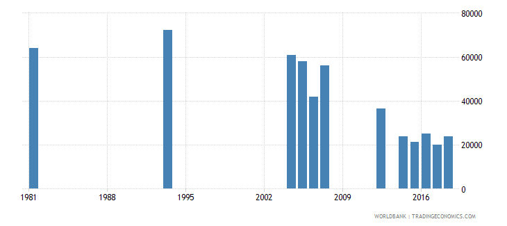 peru youth illiterate population 15 24 years male number wb data