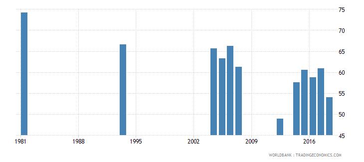 peru youth illiterate population 15 24 years percent female wb data