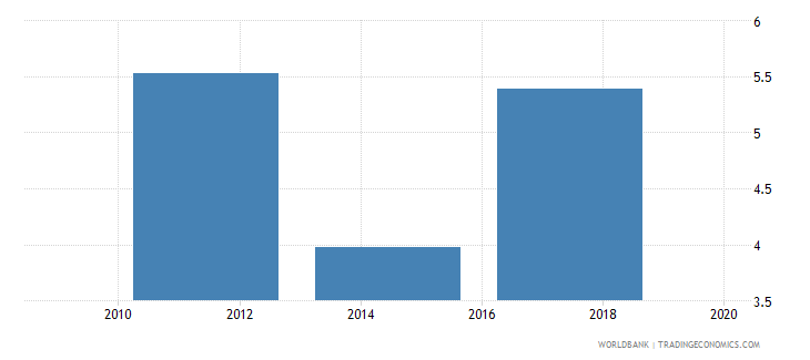 philippines account used to receive government payments percent age 15 wb data