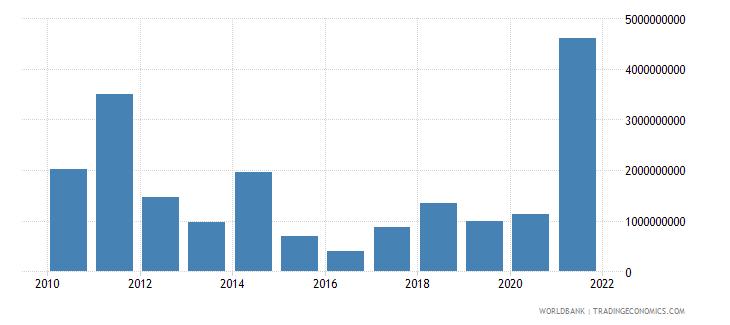 philippines adjusted savings mineral depletion us dollar wb data