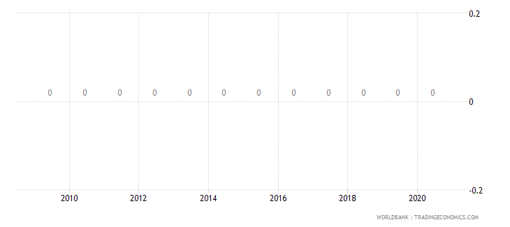 philippines adjusted savings net forest depletion us dollar wb data