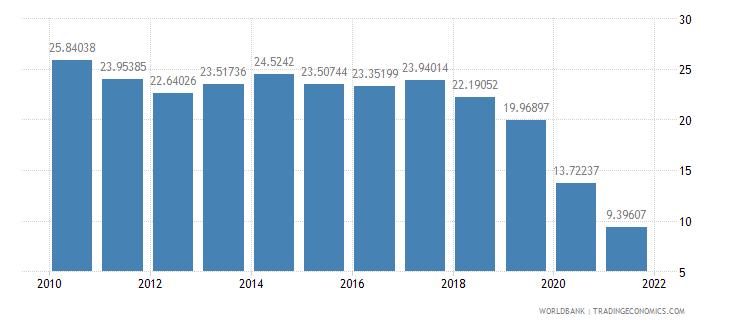 philippines adjusted savings net national savings percent of gni wb data