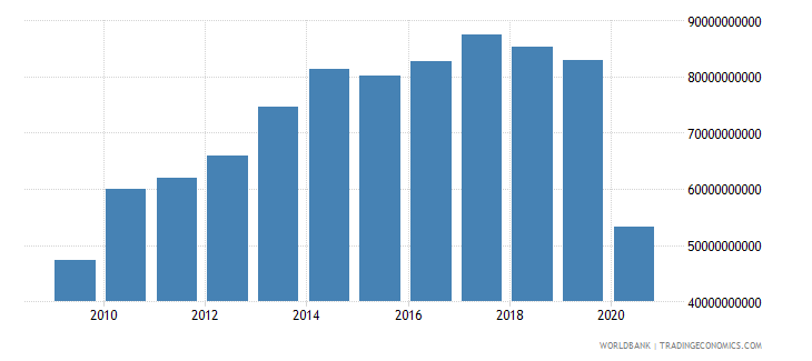 philippines adjusted savings net national savings us dollar wb data