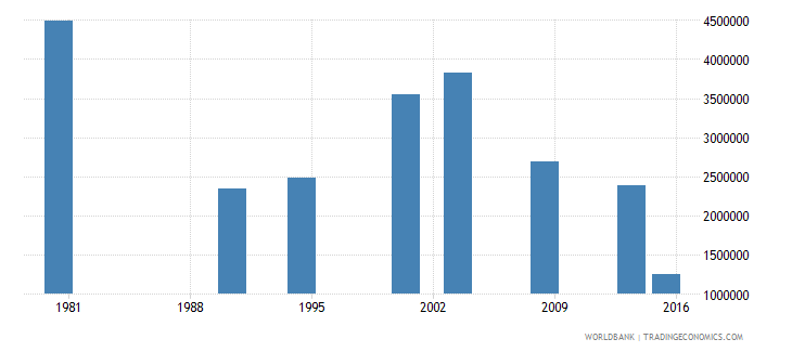 philippines adult illiterate population 15 years both sexes number wb data