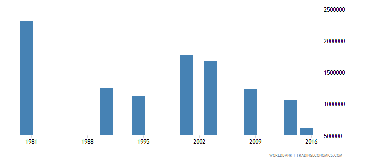 philippines adult illiterate population 15 years female number wb data