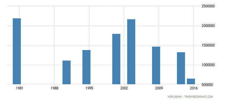 philippines adult illiterate population 15 years male number wb data