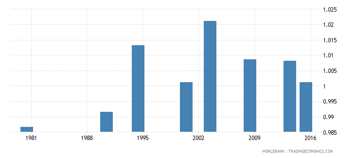 philippines adult literacy rate population 15 years gender parity index gpi wb data